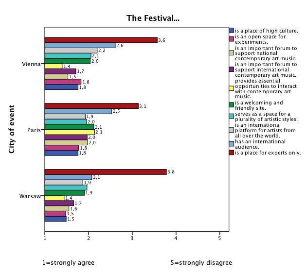 Was zeichnet Neue-Musik-Festivals aus? Sie sind mehr als ein Ort für ExpertInnen, lautet ein Ergebnis der Publikumsbefragung 2014.