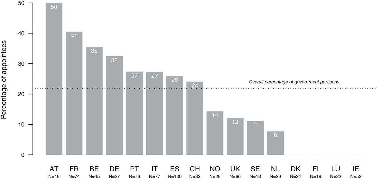 Österreich nimmt eine Spitzenposition bei der Berufung von parteinahen Personen in Führungsämter von Regulierungsbehörden ein. Jeder zweite Posten wird parteinah besetzt.