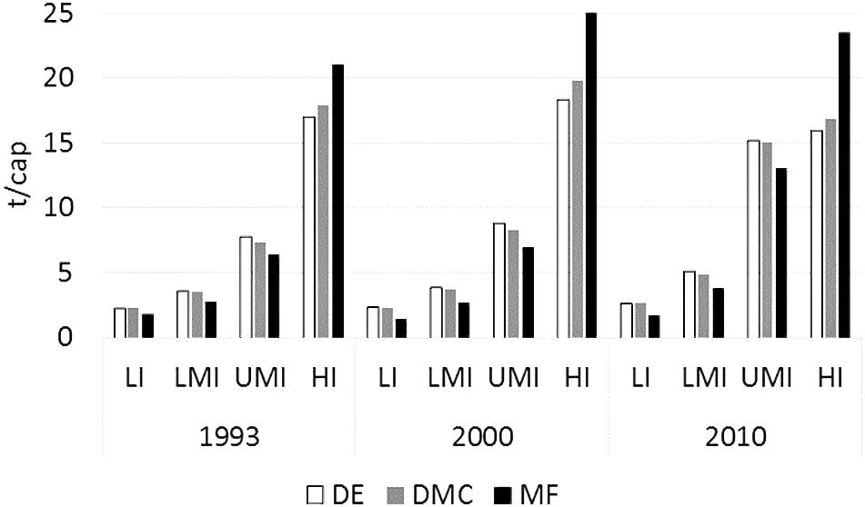 Balkengrafik von 1993 bis 2010 zu Materialextraktion (DE), Materialkonsum (DMC) und materieller Fußabdruck (MF) nach Einkommensgruppen (low income, lower-middle income, upper-middle income, high income) in Tonnen pro Kopf.